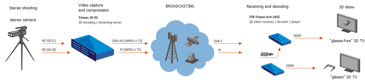 3D broadcasting general diagram