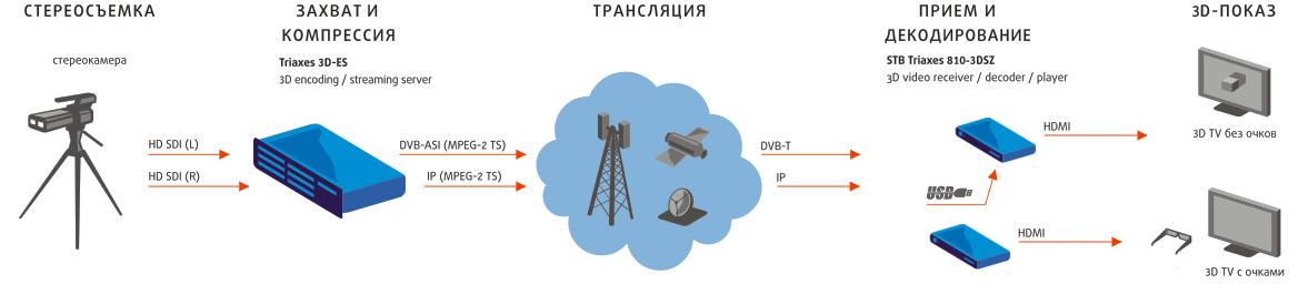 Общая схема 3D трансляции